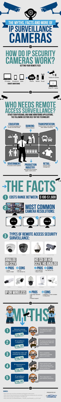 IP-surveillance-cameras-infographic